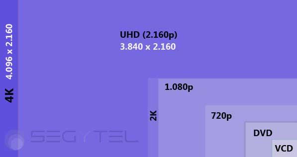 Elegir un Televisor 4K o UHD